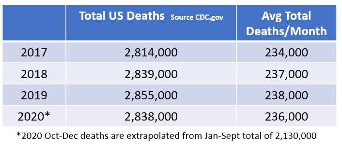 CDC total deaths by year