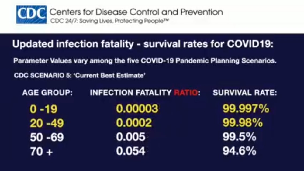 cdc-infection-rate