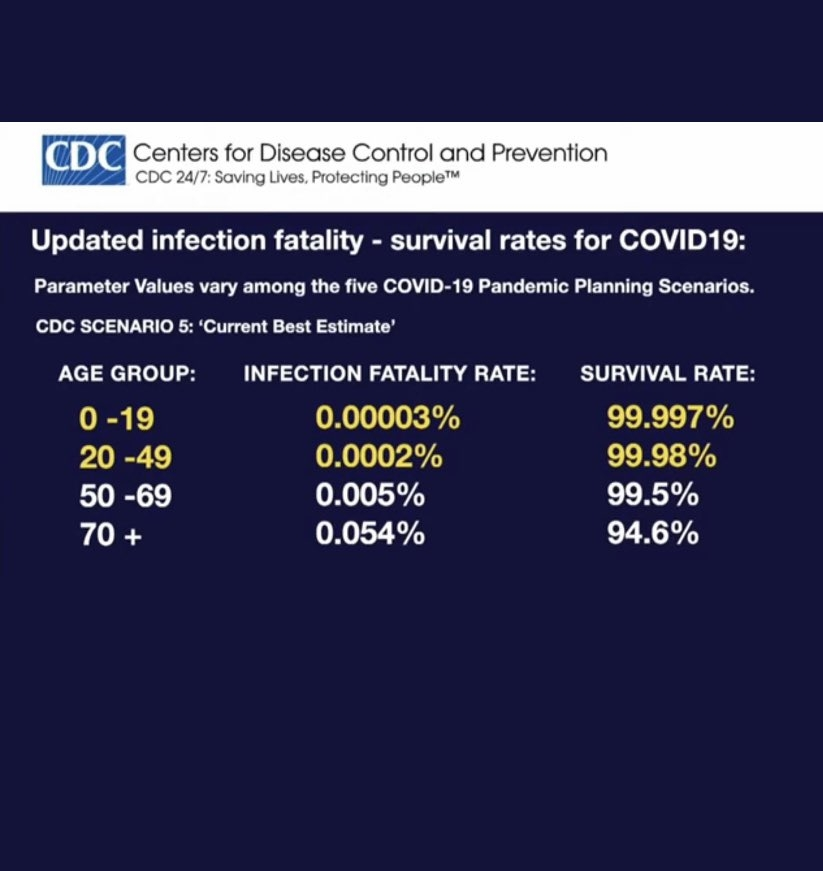 cdc-infection rate