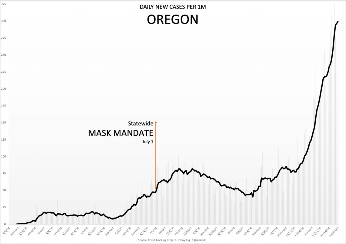 11-26-Oregon-2048x1450