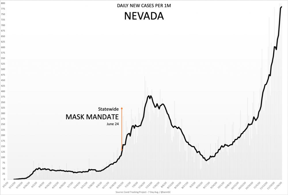 11-27-Nevada-2048x1385
